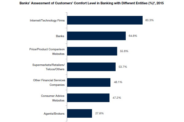 Banks Assessment of Customers